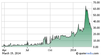 MMJ Marijuana Cannibis Stock Index March 2014